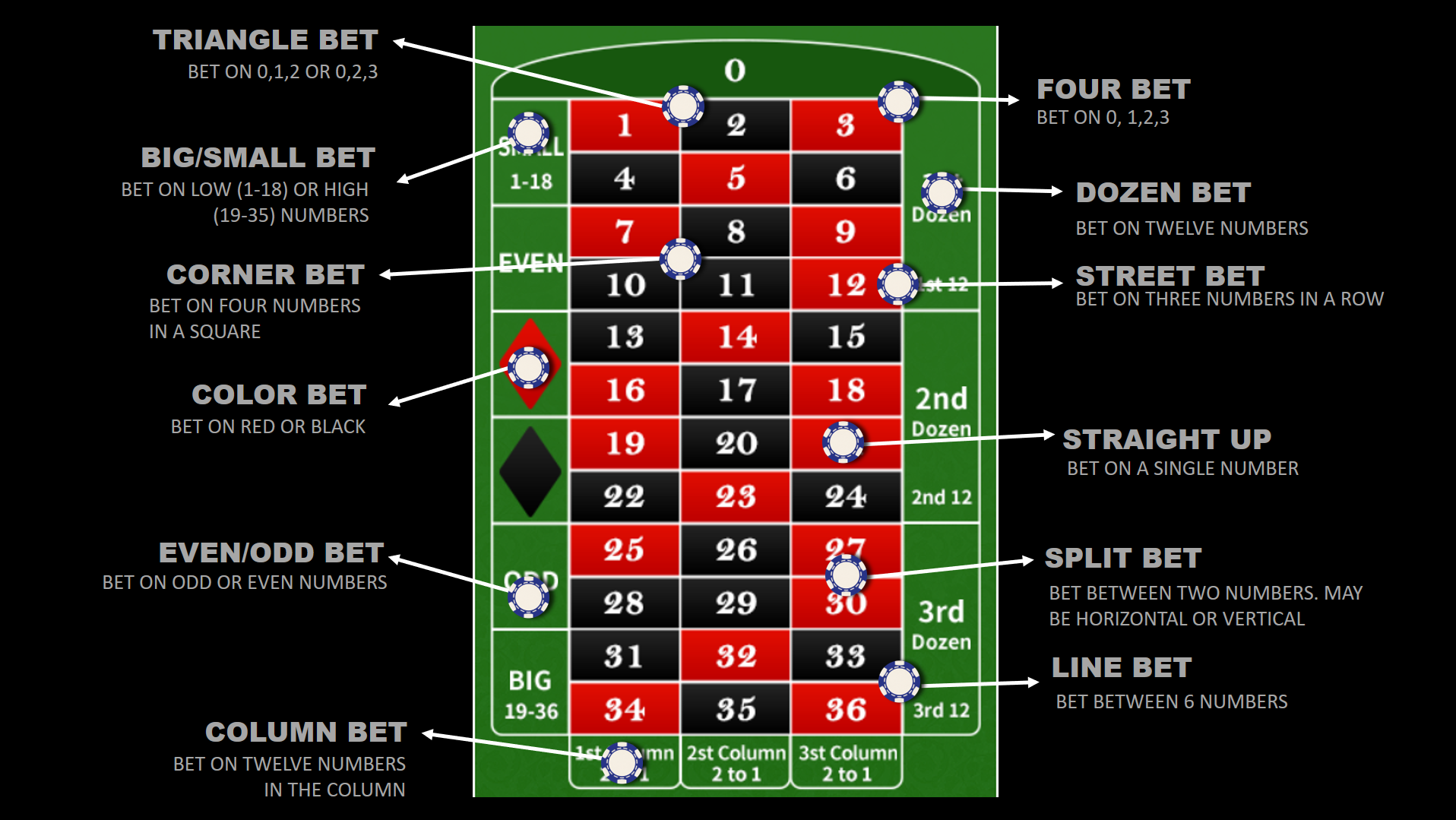 Roulette betting types