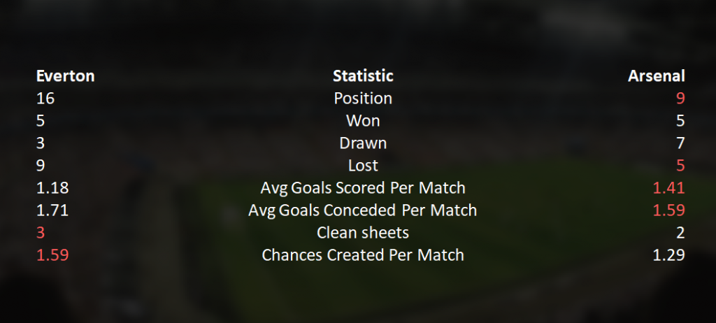 Everton-Arsenal-18-Table