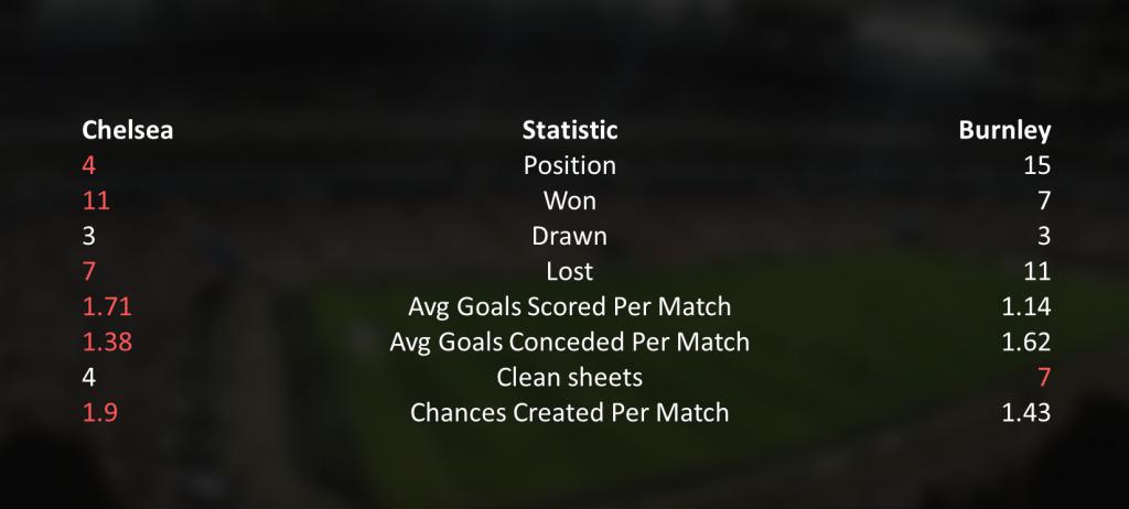 Chelsea-Burnley-22-Table