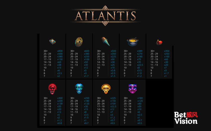 Atlantis by Evoplay - Paytable